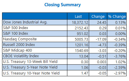 Indexes closing summary July 13_2