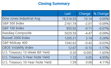 Indexes closing summary July 15