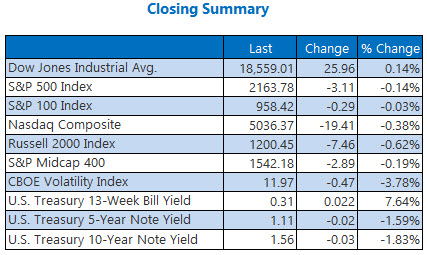 indexes closing summary july 19