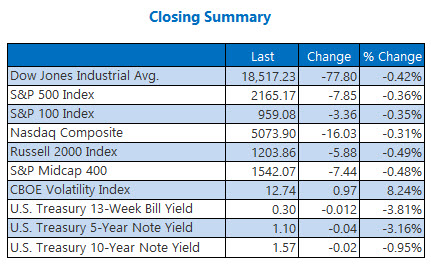 indexes closing summary july 21b