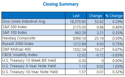 indexes closing summary july 22