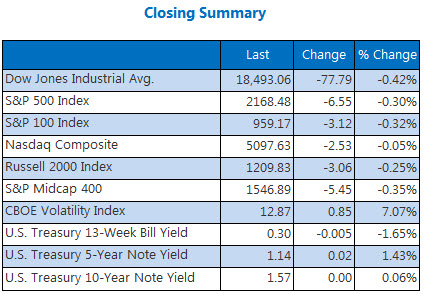 Indexes closing summary July 25