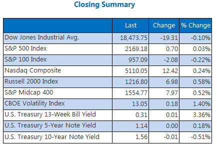 Indexes closing summary July 26