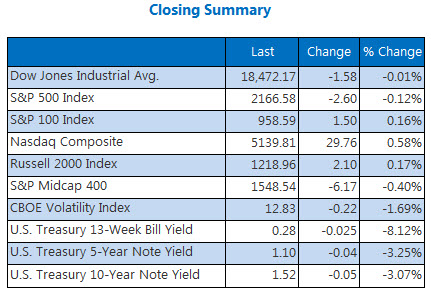 Indexes closing summary July 27