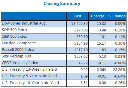 Indexes closing summary July 28