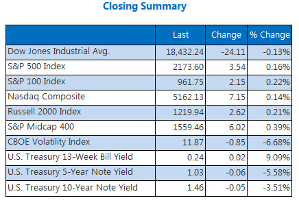 Indexes closing summary July 29