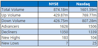 NYSE and NASDAQ stats July 15