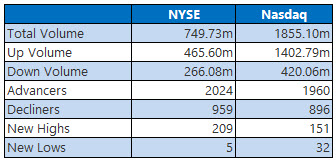 nyse and nasdaq stats july 20