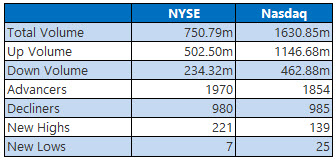 nyse and nasdaq stats july 22