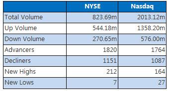 NYSE and NASDAQ stats July 26