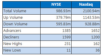 NYSE and NASDAQ stats July 27