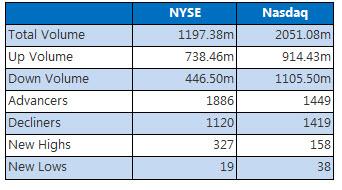 NYSE and NASDAQ stats July 29