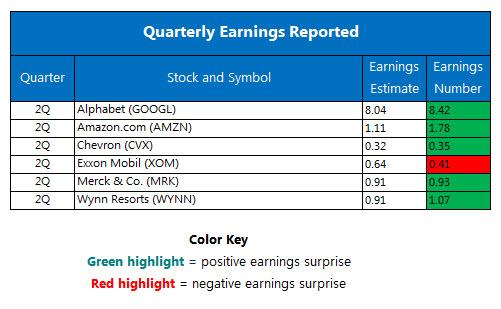 Quarterly earnigns July 29
