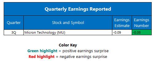 Quarterly Earnings July 1