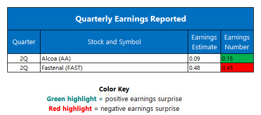 Quarterly Earnings July 12