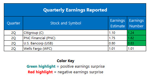 Quarterly Earnings July 15