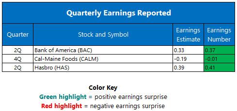 quarterly earnings july 18