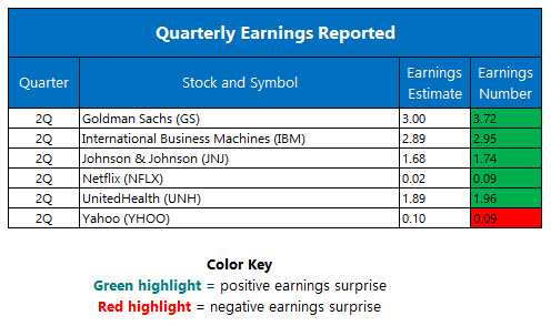 quarterly earnings july 19