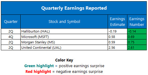 quarterly earnings july 20