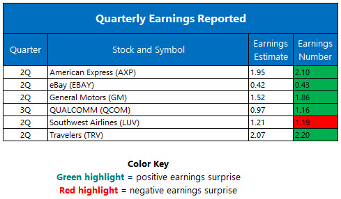 quarterly earnings july 21