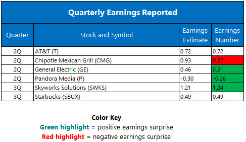 quarterly earnings july 22