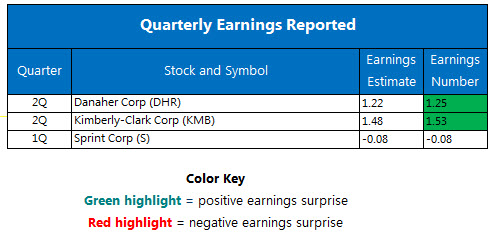 Quarterly earnings July 25