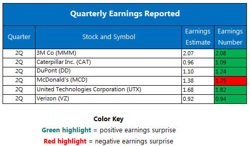 Quarterly earnings July 26 2016