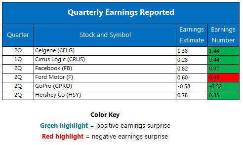 Quarterly earnings July 28