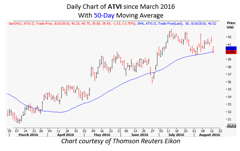 atvi daily august 16