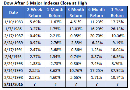 dow after highs by year august 12