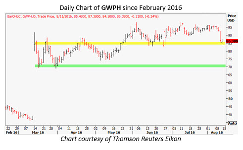 gwph daily august 11