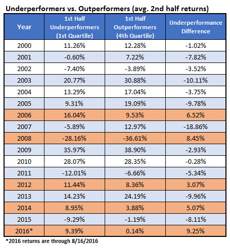 historical underperformers vs outperformers