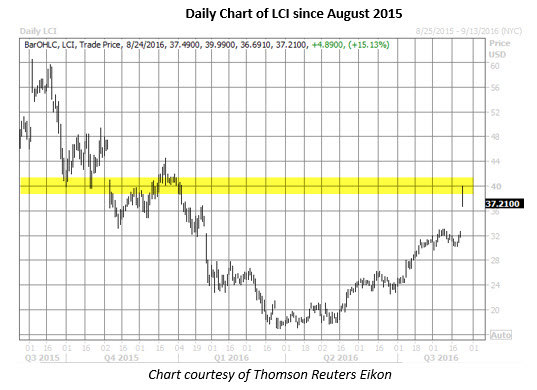 LCI daily chart August 24