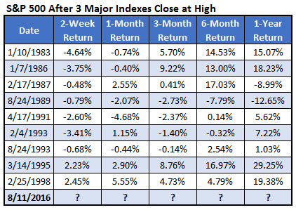 spx after highs by year august 12