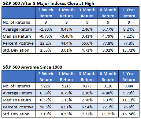 spx after highs summary august 12