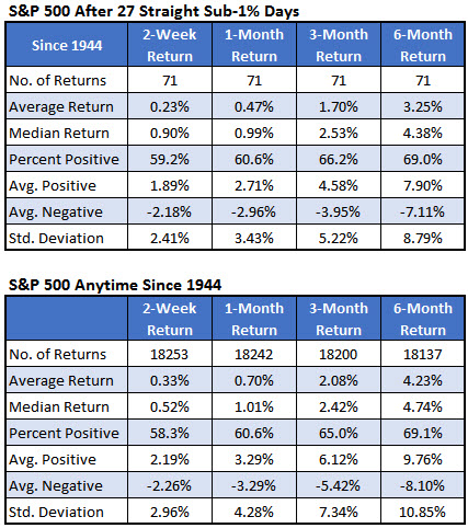spx after narrow range streaks summary since 1944 august 17