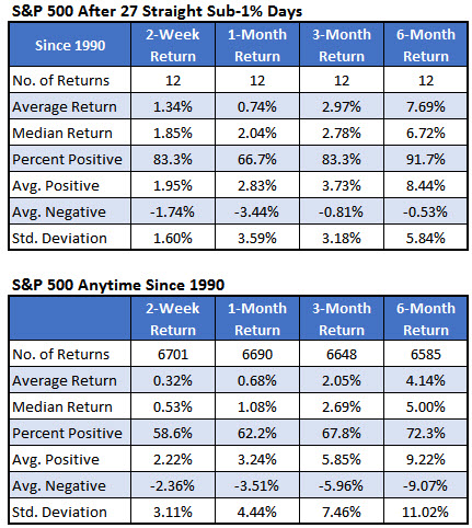 spx after narrow range streaks summary since 1990 august 17