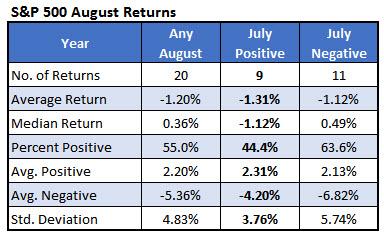 spx august returns august 1a