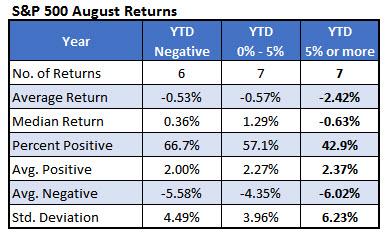 spx august returns august 1b