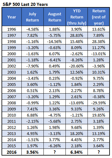 spx year to date returns august 1