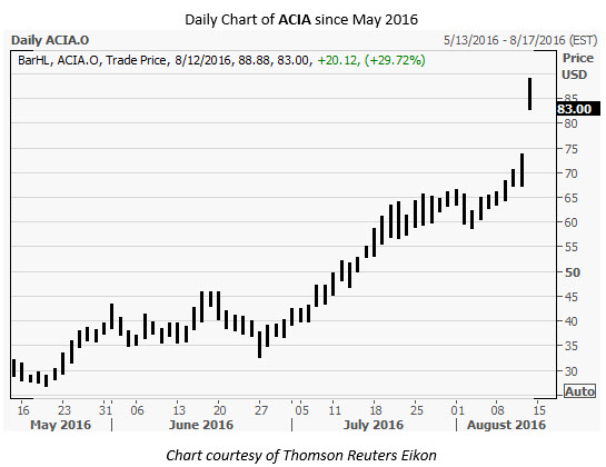 ACIA Daily Chart August 12