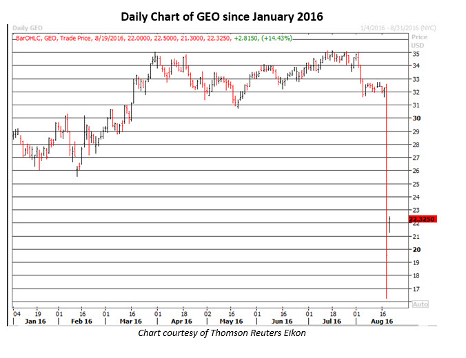 Daily Chart of GEO August 19