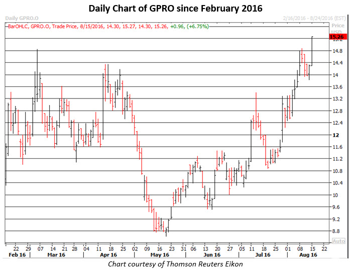 Daily Chart of GPRO Aug 15