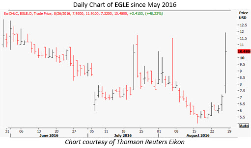 egle daily august 26