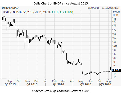ENDP Daily Chart August 9