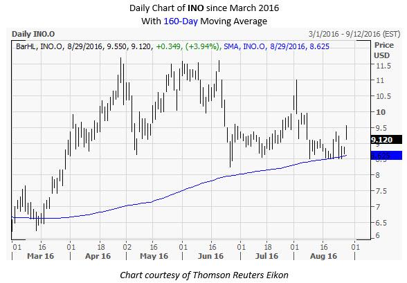 INO Daily Chart August 29