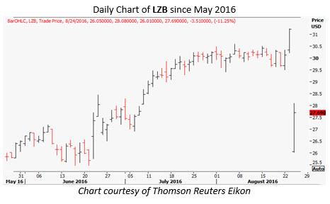 lzb daily august 24