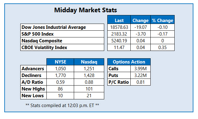 Midday Market Stats August 19