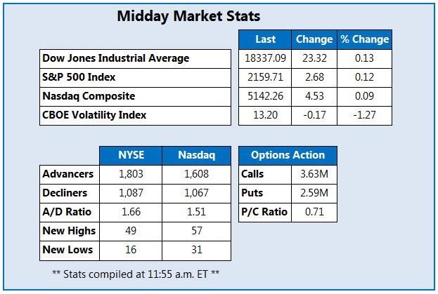 Midday mkt chart 080316