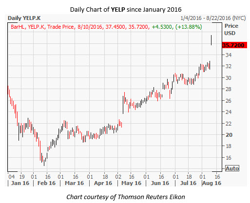 YELP Daily Chart August 10